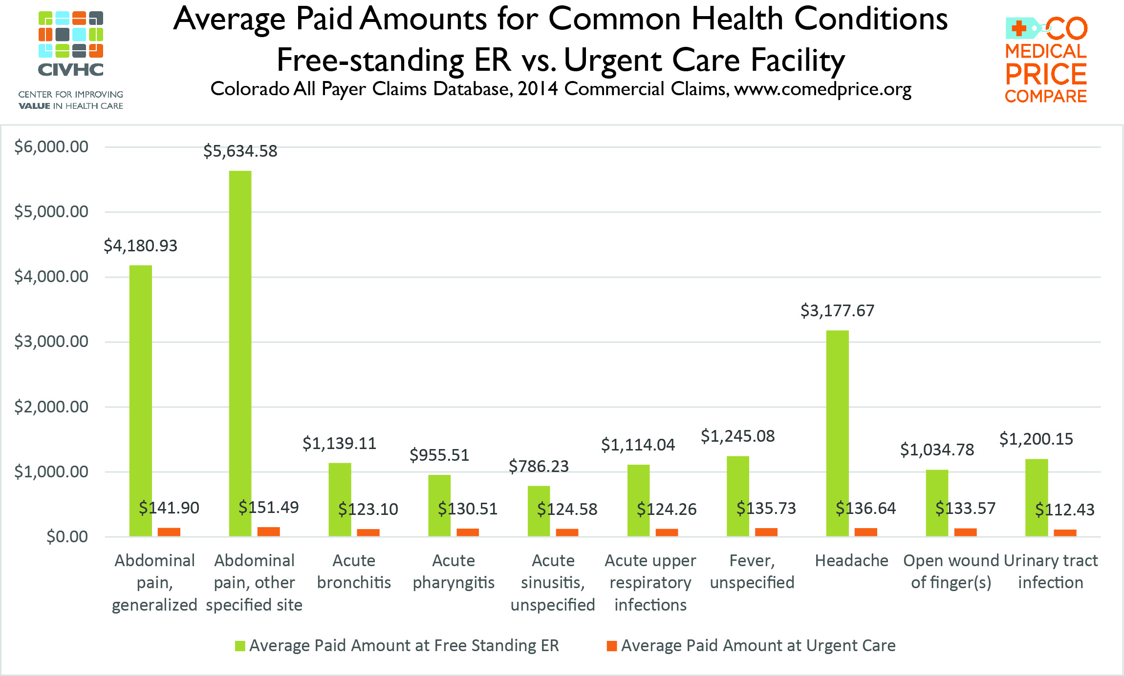 Average Paid Amounts for Common Health Conditions: Free-standing ER ...
