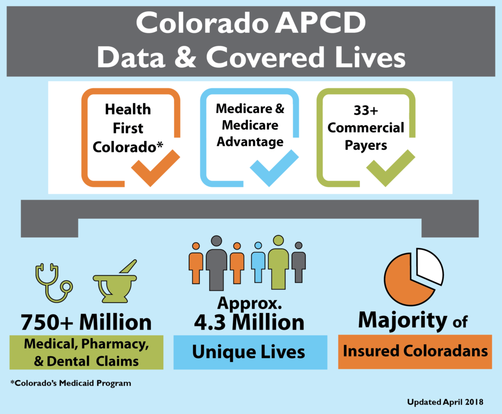 CO APCD Overview - CIVHC org